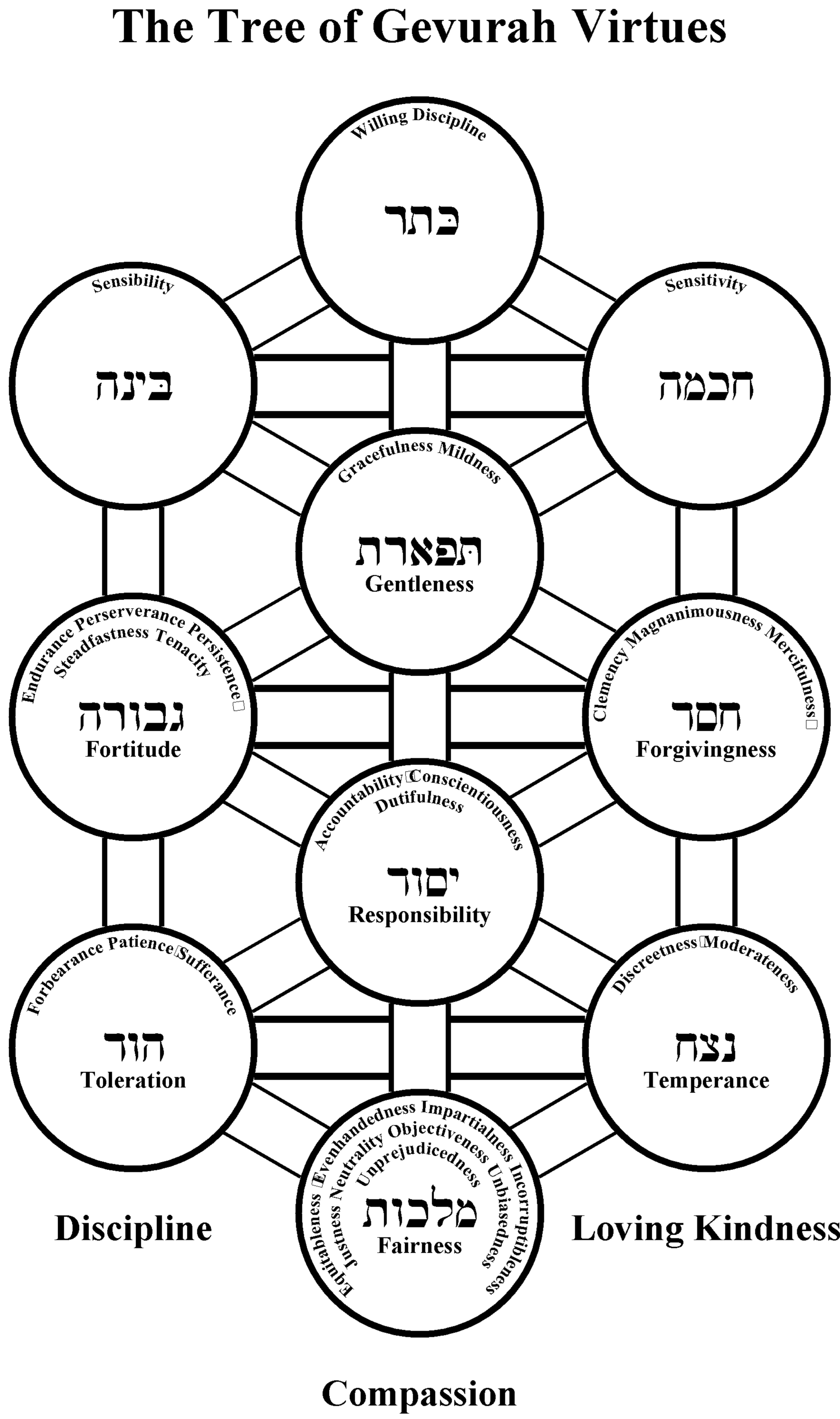 the ten sefirot essay The ten sefirot correspond in descending order to qualities of (see shraga friedman's essay within kabbalah, the sefirot are seen as a complete symbolic.
